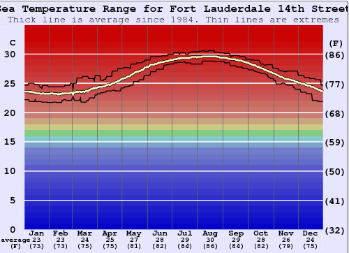 Fort Lauderdale 14th Street Water Temperature Graph