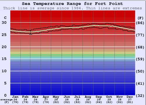 Fort Point Water Temperature Graph