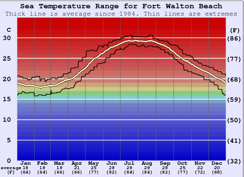 Fort Walton Beach Water Temperature Graph