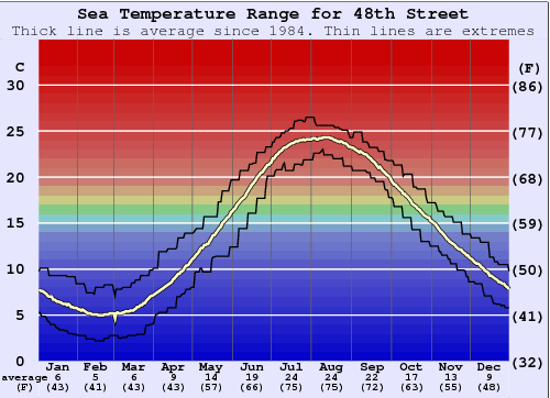 48th Street Water Temperature Graph