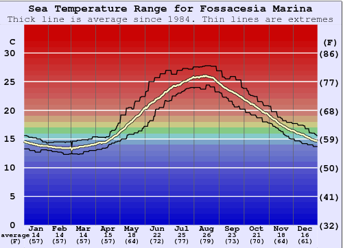 Fossacesia Marina Water Temperature Graph