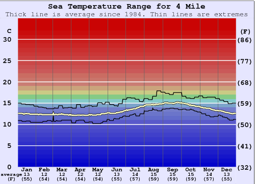 4 Mile Water Temperature Graph