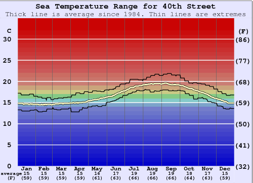 40th Street Water Temperature Graph