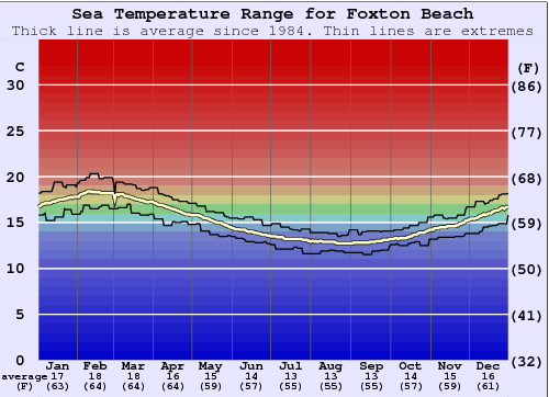 Foxton Beach Water Temperature Graph