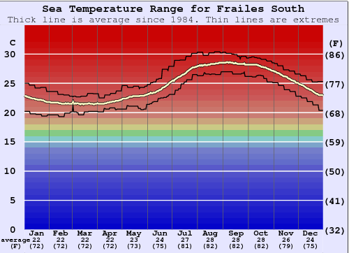 Frailes South Water Temperature Graph