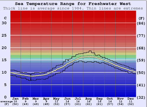 Freshwater West Water Temperature Graph