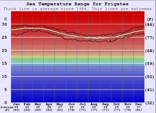 Frigates Water Temperature Graph