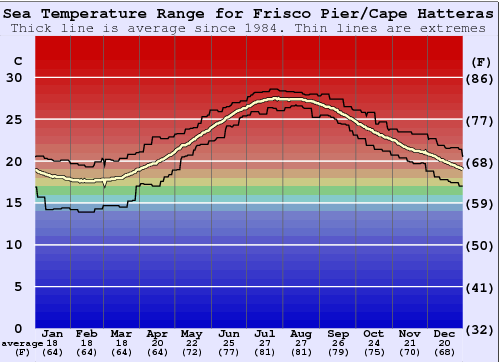 Frisco Pier/Cape Hatteras Water Temperature Graph