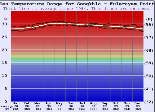 Songkhla - Fulerayem Point Water Temperature Graph