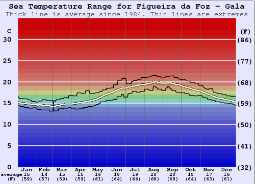 Figueira da Foz - Gala Water Temperature Graph