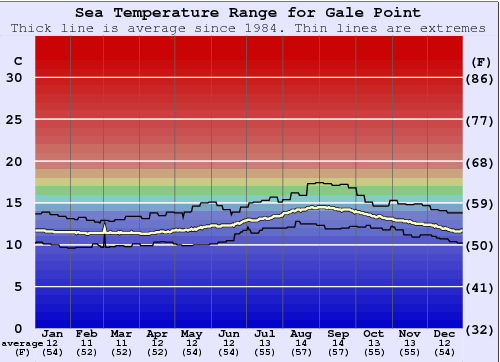 Gale Point Water Temperature Graph
