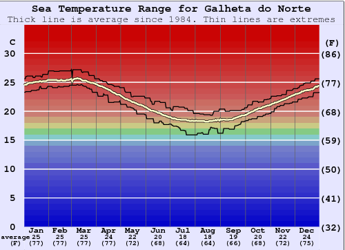 Galheta do Norte Water Temperature Graph
