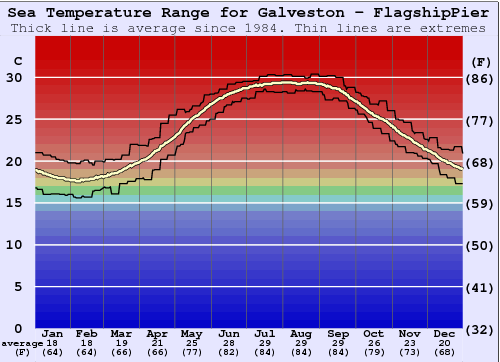 Galveston - FlagshipPier Water Temperature Graph