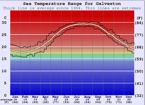 Galveston Water Temperature Graph