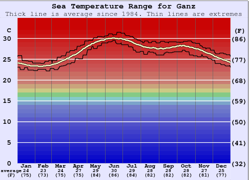 Ganz Water Temperature Graph