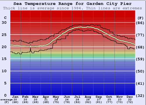 Garden City Pier Water Temperature Graph