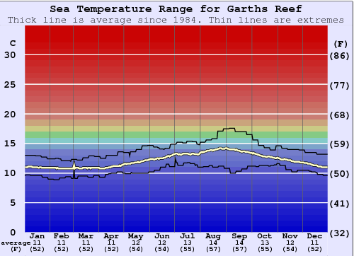 Garths Reef Water Temperature Graph