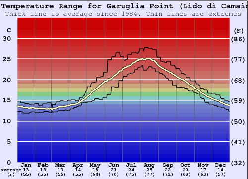 Garuglia Point (Lido di Camaiore) Water Temperature Graph