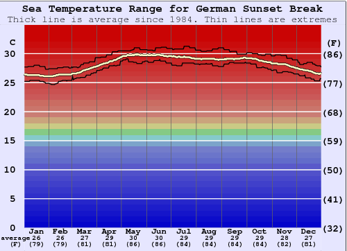 German Sunset Break Water Temperature Graph