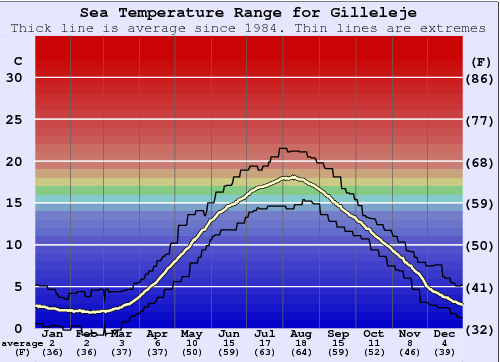 Gilleleje Water Temperature Graph