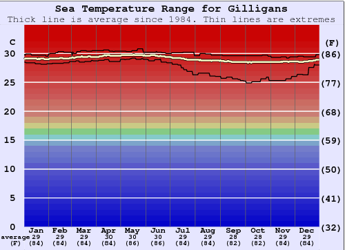 Gilligans Water Temperature Graph