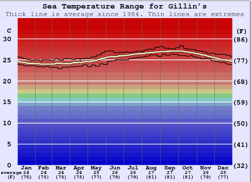 Gillin's Water Temperature Graph