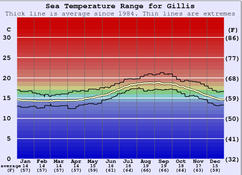 Gillis Water Temperature Graph