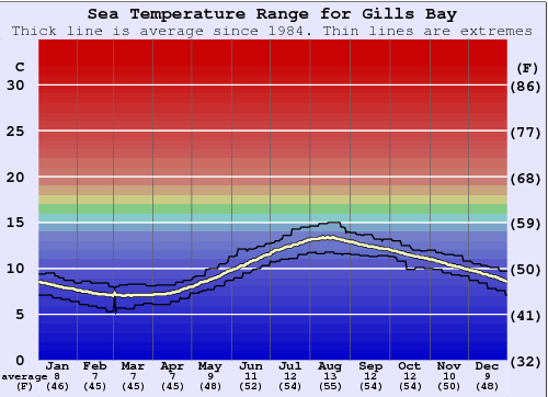 Gills Bay Water Temperature Graph