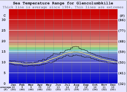 Glencolumbkille Water Temperature Graph
