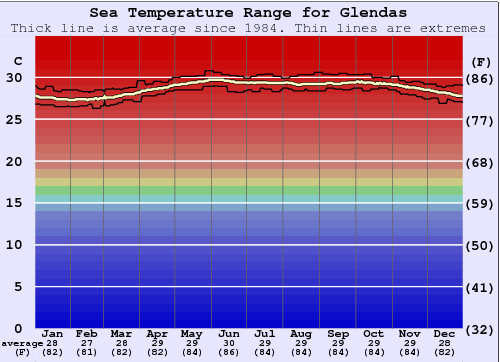 Glendas Water Temperature Graph