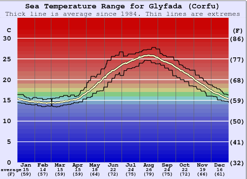 Glyfada (Corfu) Water Temperature Graph