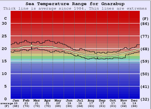 Gnarabup Water Temperature Graph