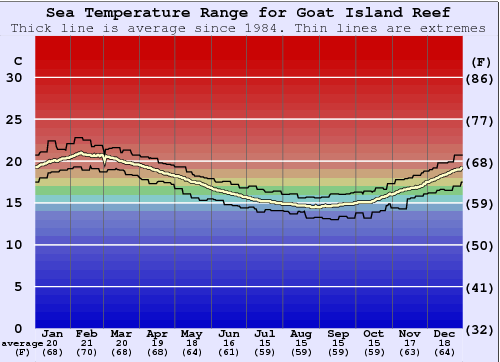 Goat Island Reef Water Temperature Graph
