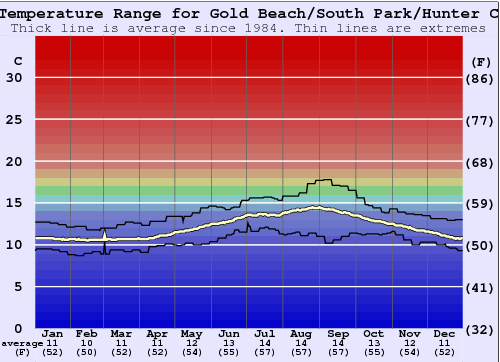 Gold Beach/South Park/Hunter Creek Water Temperature Graph