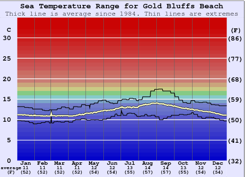 Gold Bluffs Beach Water Temperature Graph