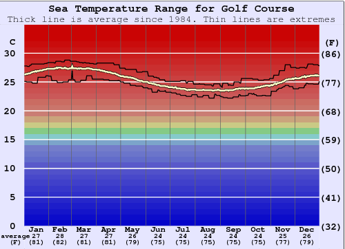 Golf Course Water Temperature Graph