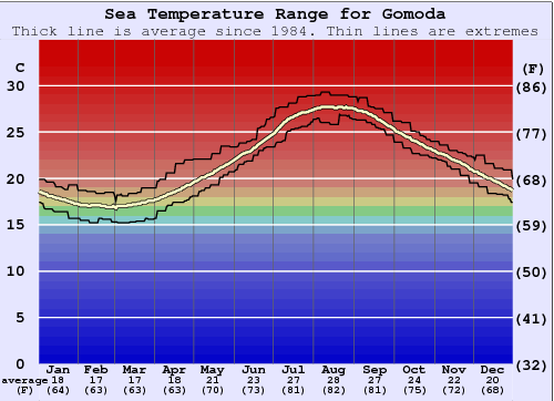 Gomoda Water Temperature Graph