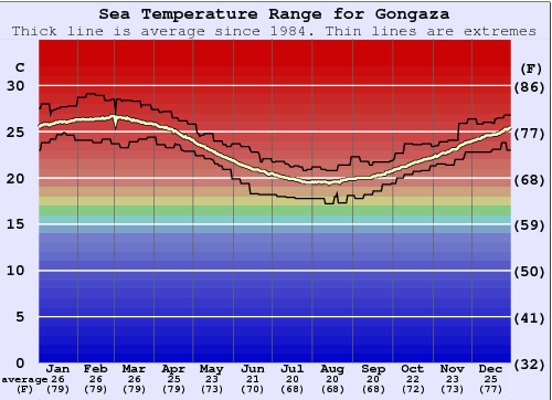 Gongaza Water Temperature Graph