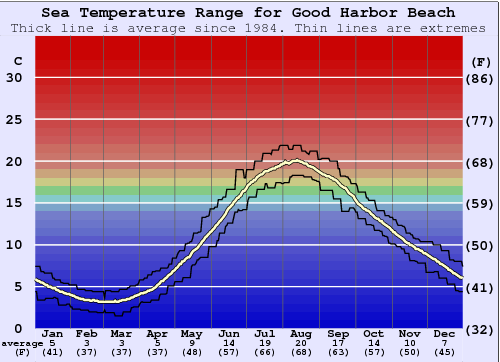 Good Harbor Beach Water Temperature Graph