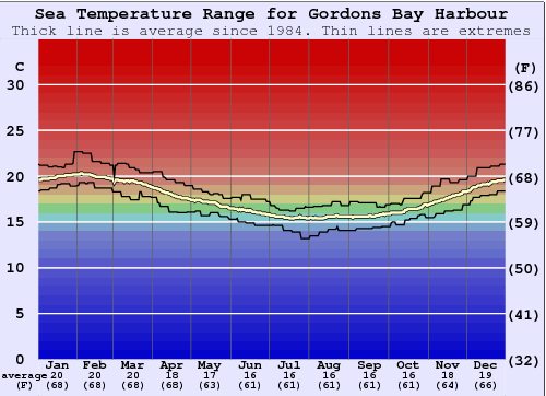 Gordons Bay Harbour Water Temperature Graph