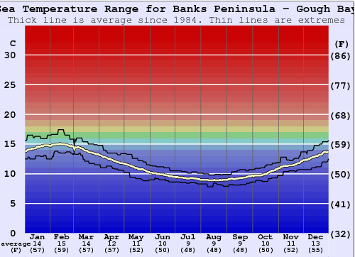 Banks Peninsula - Gough Bay Water Temperature Graph