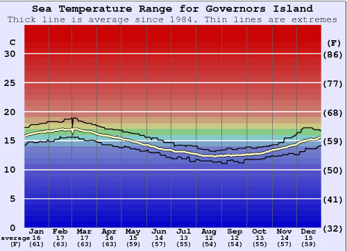 Governors Island Water Temperature Graph