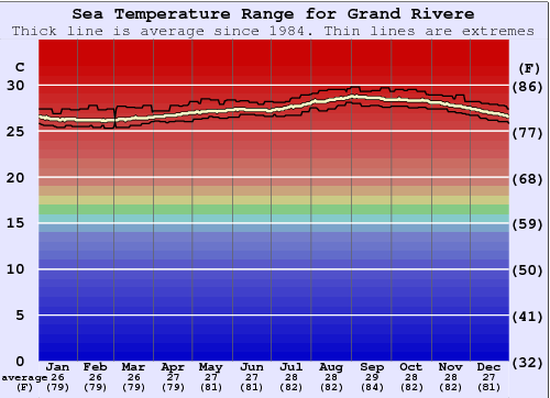 Grand Rivere Water Temperature Graph