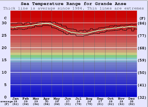 Grande Anse Water Temperature Graph