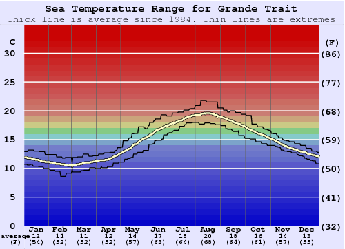 Grande Trait Water Temperature Graph