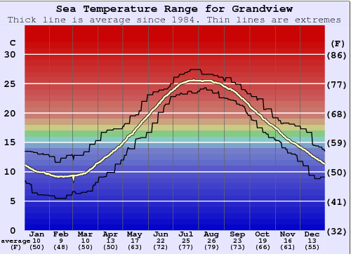 Grandview 1 Water Temperature Graph