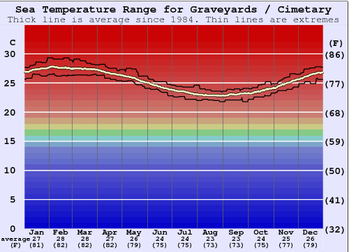 Graveyards / Cimetary Water Temperature Graph
