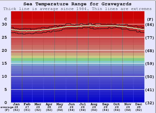 Graveyards Water Temperature Graph