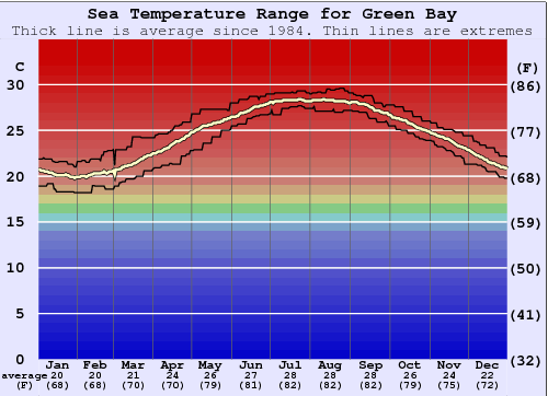 Green Bay Water Temperature Graph