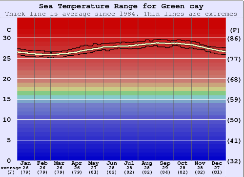 Green cay Water Temperature Graph